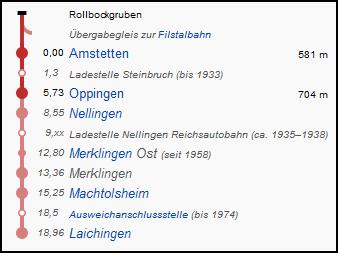 amstetten_laichingen_strecke