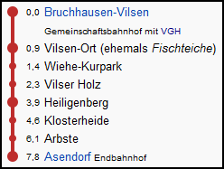 asendorf_strecke