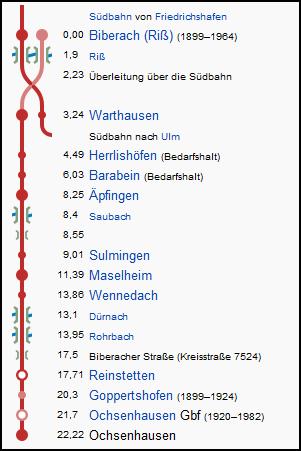 biberach_ochsenhausen_strecke