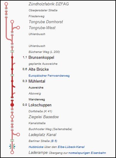 buchhorster_waldbahn_strecke