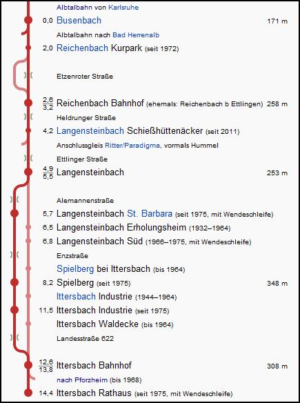 busenbach_ittersbach_strecke