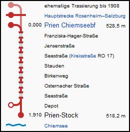 chiemsee_strecke