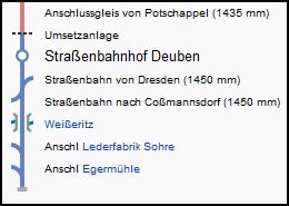 deuben_strecke