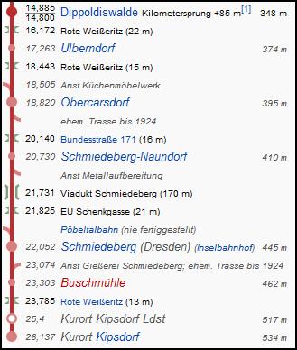 dippoldiswalde_kipsdorf_strecke