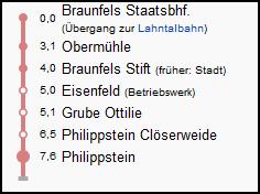 ernstbahn_strecke