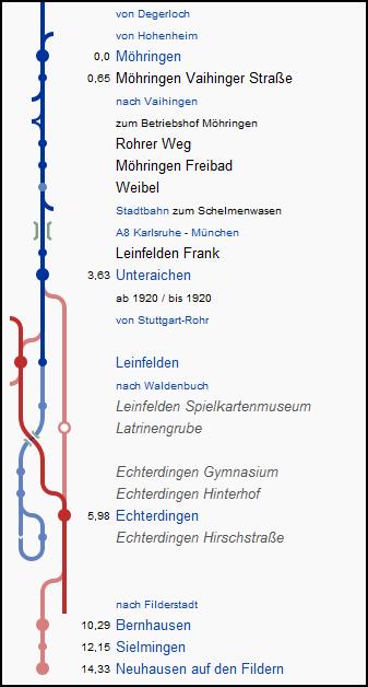 filderbahn_strecke