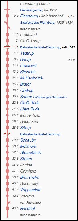 flensburg_rundhof_strecke
