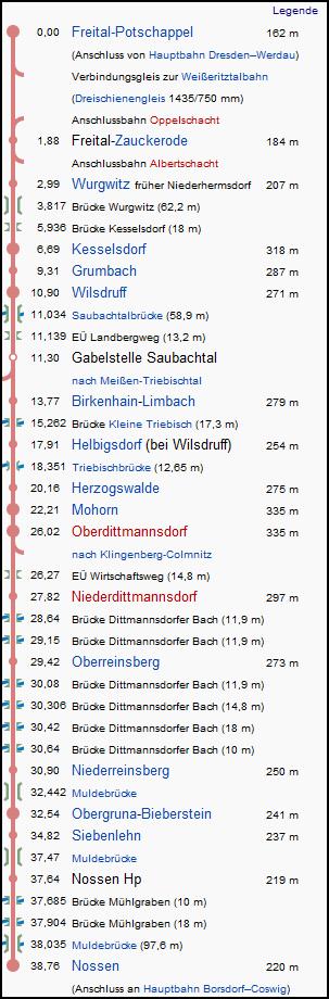 freital_potschappel_nossen_strecke