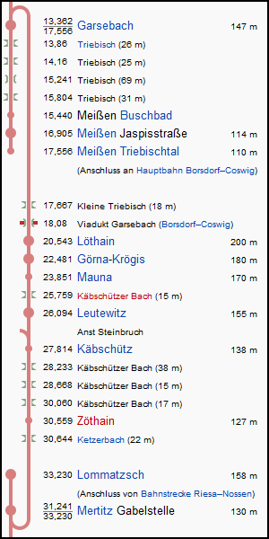 garsebach_lommatzsch_strecke