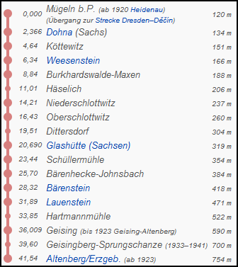 heidenau_altenberg_strecke