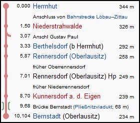 herrnhut_bernstadt_strecke