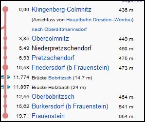 klingenberg_colmnitz_frauenstein_strecke