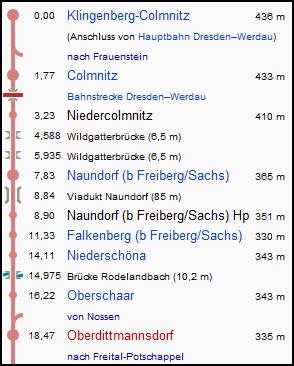 klingenberg_colmnitz_oberdittmannsdorf_strecke