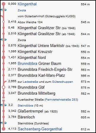klingenthal_sachsenberg_georgenthal_strecke