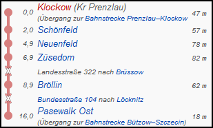 klockow_pasewalkost_strecke