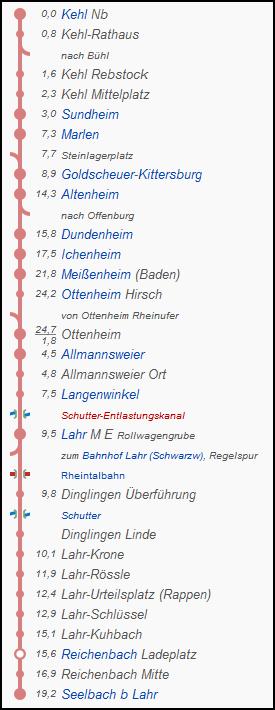 lahrer_strecke