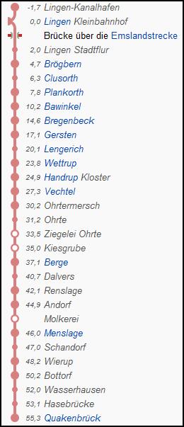 lingen_quakenbrueck_strecke