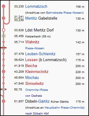 mertitz_doebeln_strecke