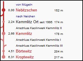 nebitzschen_kroptewitz_strecke