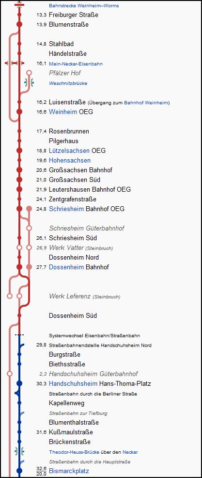 oberrheinische_mannheim_02_strecke