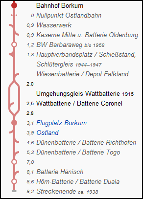 ostlandbahn_borkum_strecke