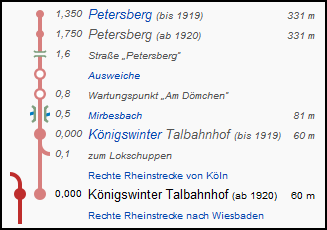petersbergbahn_strecke