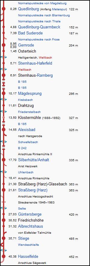 quedlinburg_hasselfelde_strecke