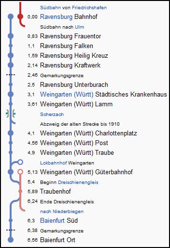 ravensburg_baienfurt_strecke