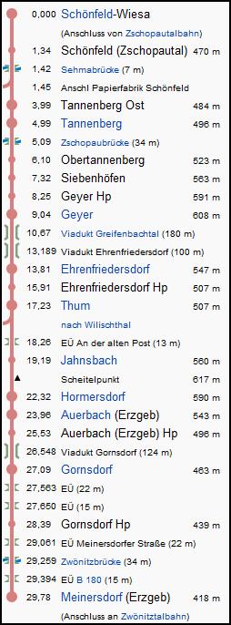 schoenfeld_wiesa_thum_meinersdorf