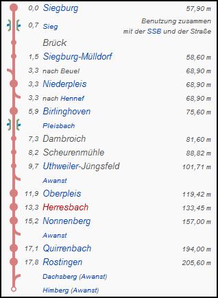 siegburg_rostingen_strecke