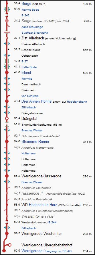 sorge_wernigerode_strecke