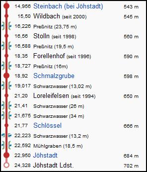 steinbach_joehstadt_strecke