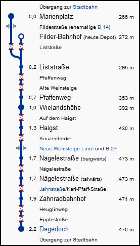 stuttgart_zahnradbahn_strecke