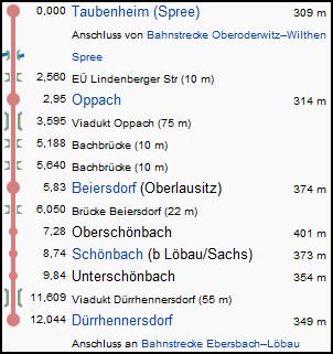 taubenheim_duerrhennersdorf_strecke