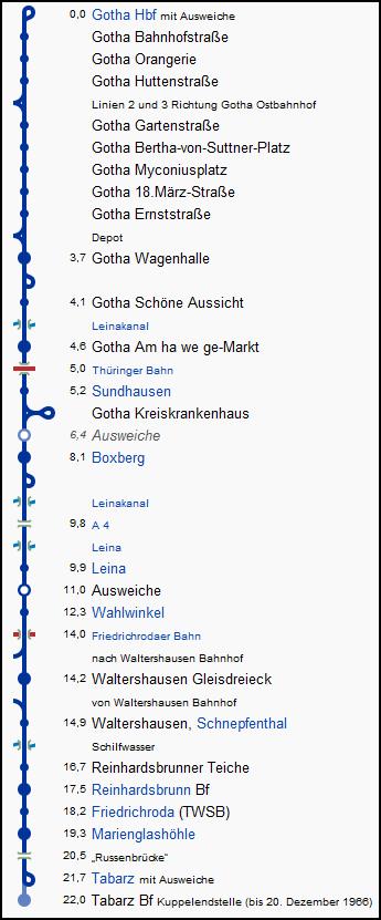 thueringer_waldbahn_strecke