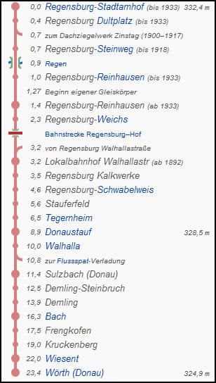walhallabahn_strecke