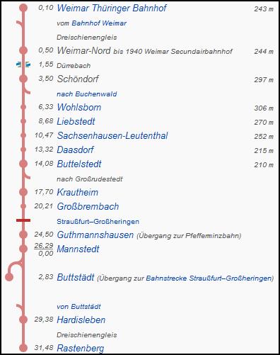 weimar_rastenberg_strecke